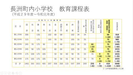 教育課程(H29-31)小